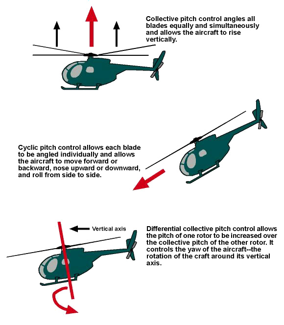 rc helicopter main blades with Best Rc Helicopter on S 76 together with Fixed Vs Collective Pitch furthermore Sab Goblin 700 Review also AH 64D Apache Longbow 99262224 besides Night 230 S Bnf Basic With Safe Technology Blh1550.