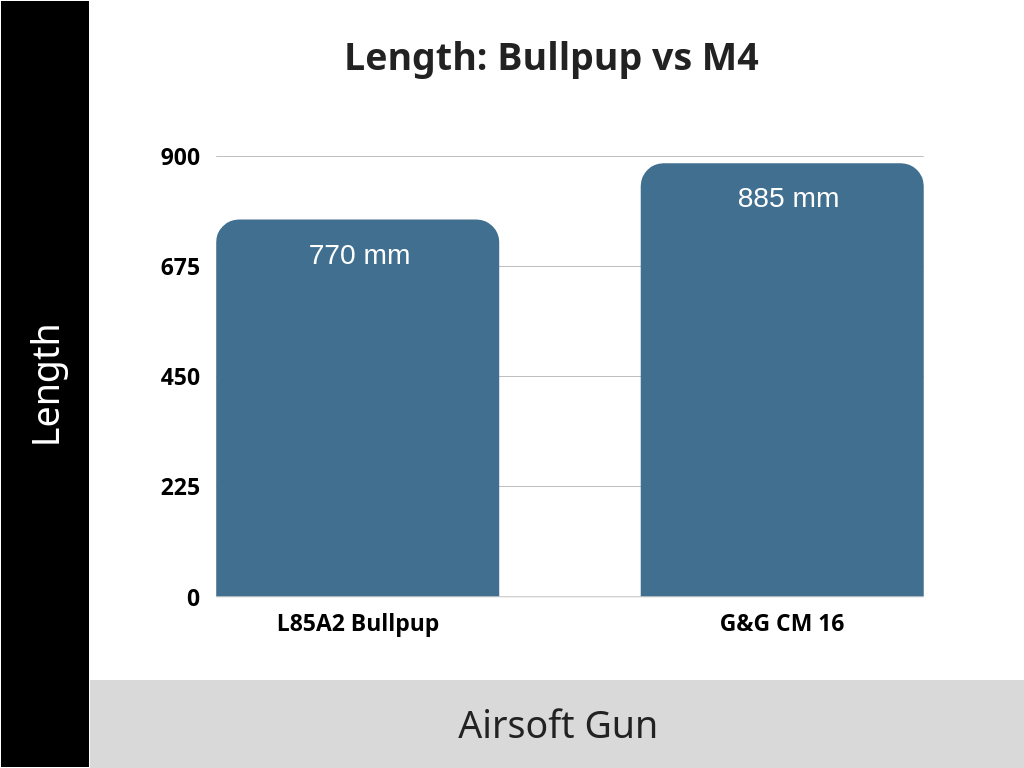 Bullpup Length