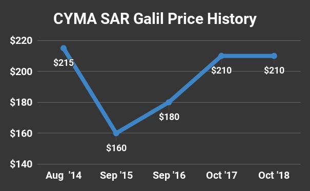 Cyma SAR Galil Price History