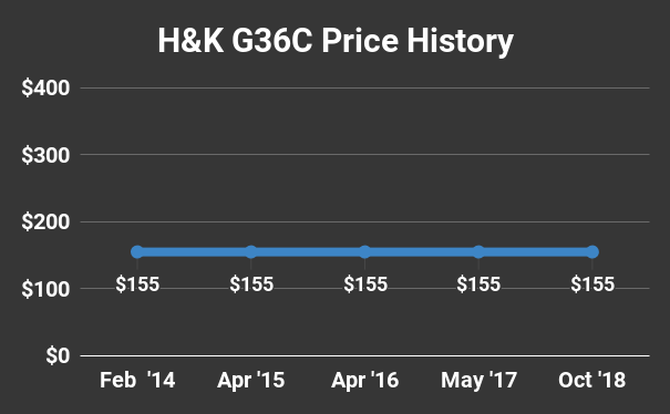 H&K G36C Price History