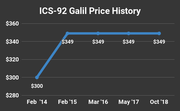 ICS-92 Galil Price History