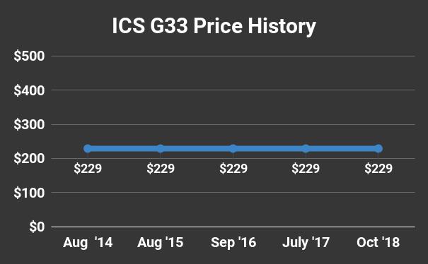 ICS G33 Price History