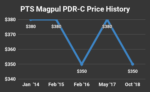 PTS Magpul PDR-C Price History