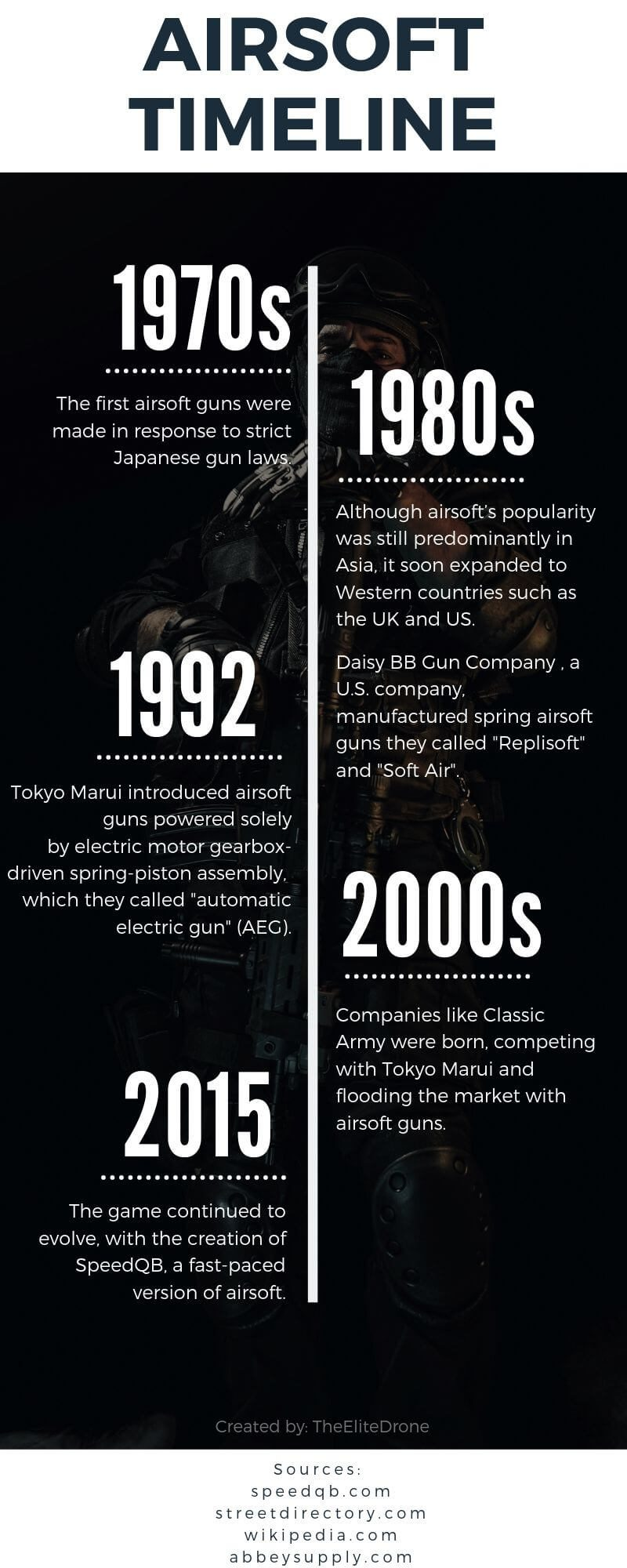airsoft timeline